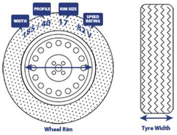 measuring your wheel